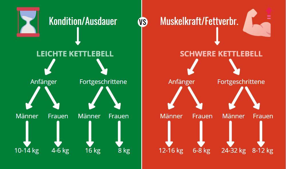 Kettlebell Infografik Teil 2
